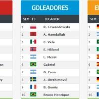 Ranking Mundial de Clubes FIFA 2020 | Marzo Semana 4