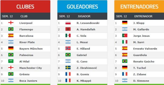 Ranking Mundial de Clubes FIFA 2020