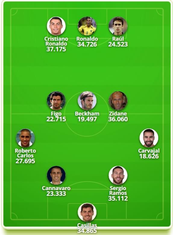 Cristiano Ronaldo Mejor Futbolista del Siglo 21 del Madrid 11 IDEAL REAL MADRID SIGLO 21