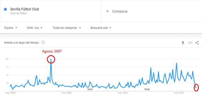 Las búsquedas del Sevilla en Google de 2004 a 2020. Abril de 2020, uno de los más flojos. Abril de 2016 el mejor