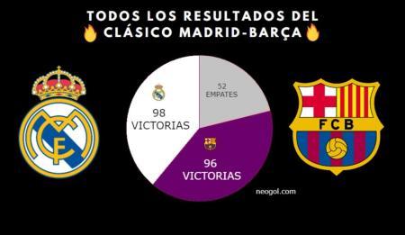 Todos los Resultados de los Clásicos Madrid-Barça en la Historia
