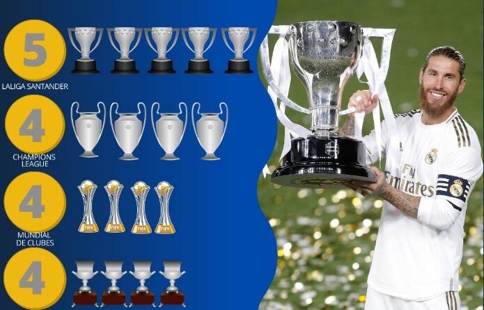 Sergio Ramos dice Adiós al Madrid: el Fin de una Era