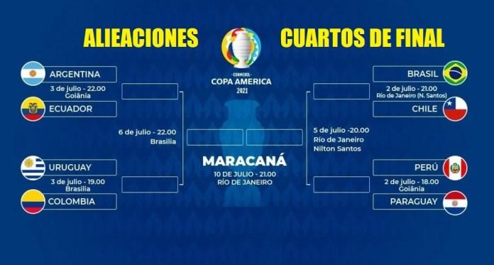 Alineaciones Cuartos Copa América 2021