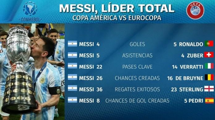 Mejor Jugador Copa América 2021, Once Ideal y Bota de Oro