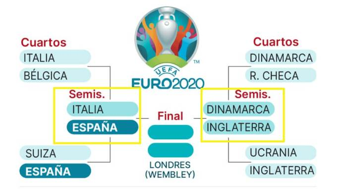 Semifinales Eurocopa 2021   Fixture-Calendario