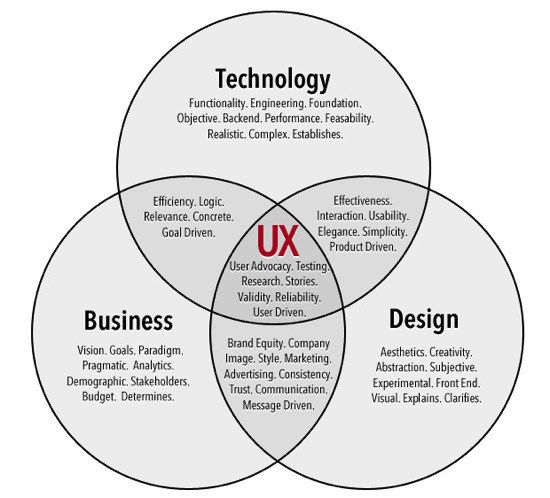 Treatise on User Experience Design