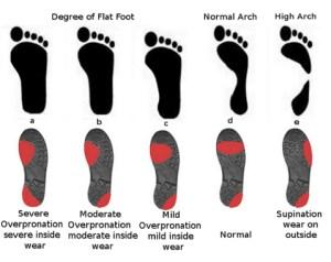 solewear