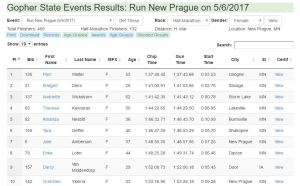 Run New Prague 2017 Top Ten Women's Results