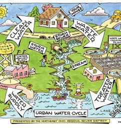 water cycle see how water flows in an urban area  [ 1600 x 1286 Pixel ]
