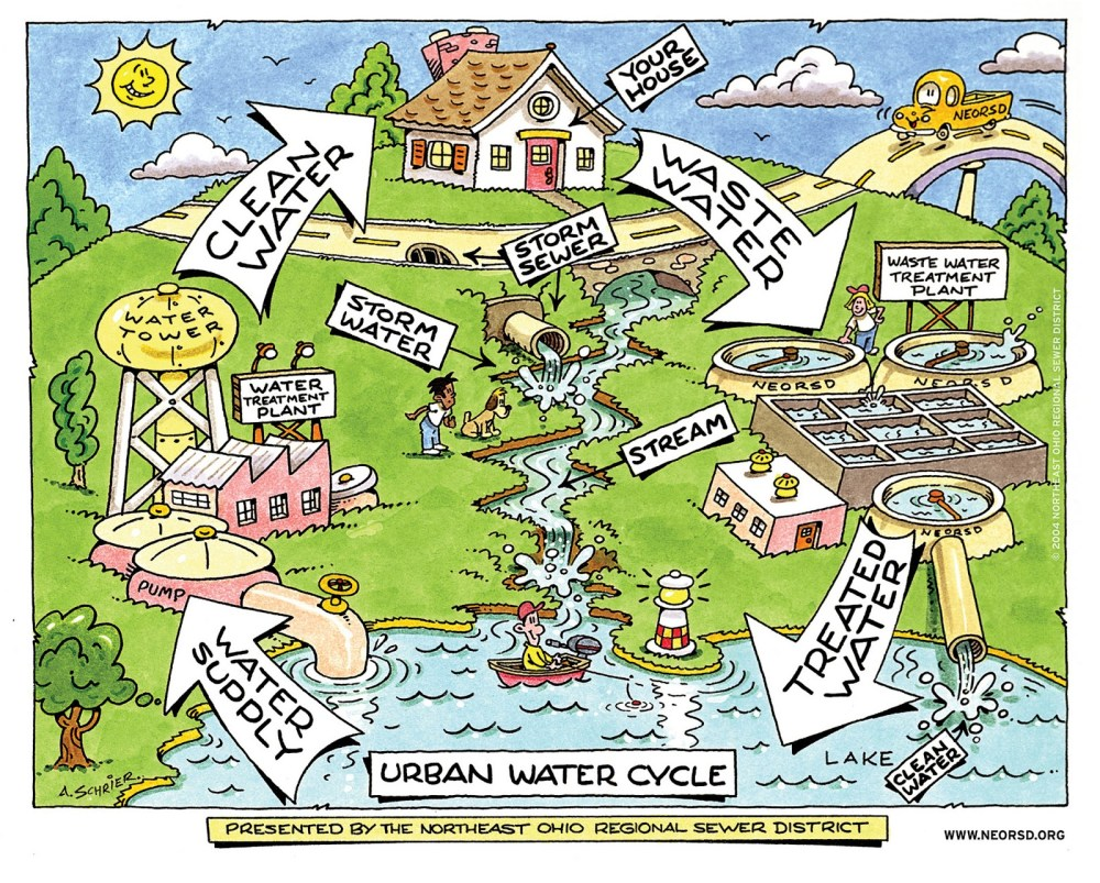 medium resolution of water cycle see how water flows in an urban area