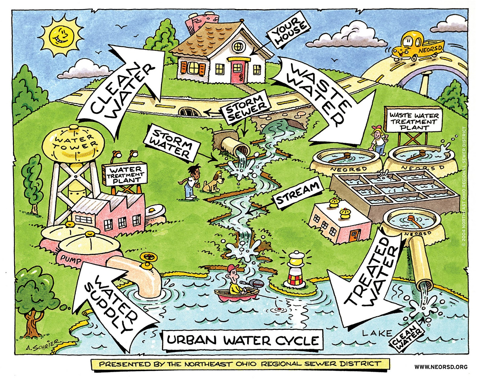 hight resolution of water cycle see how water flows in an urban area
