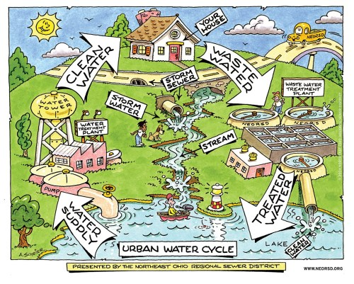 small resolution of water cycle see how water flows in an urban area