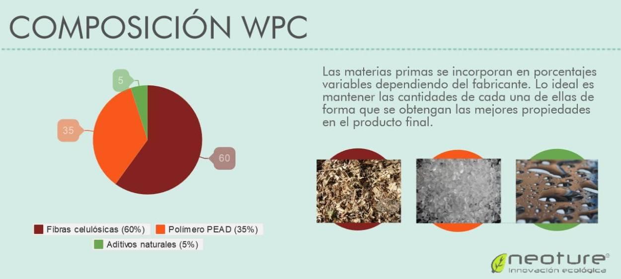 tarima tecnologica porcentaje de materias primas infografia