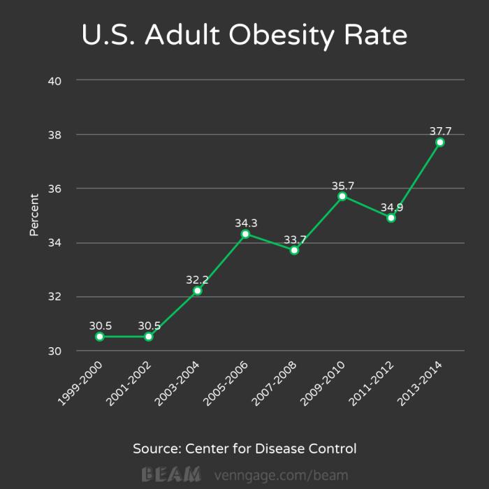 US Obesity Chart