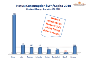 Consumption_Kwh