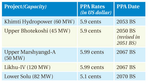 Power Purchase Agreement Nepal Energy Forum Page 13