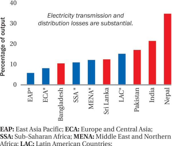 Electricity_losses