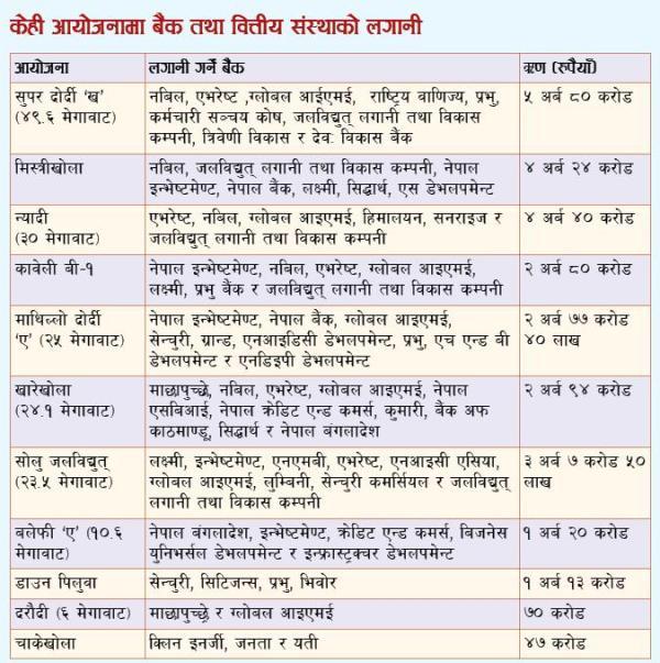 Nepali_Banks_in_Hydro