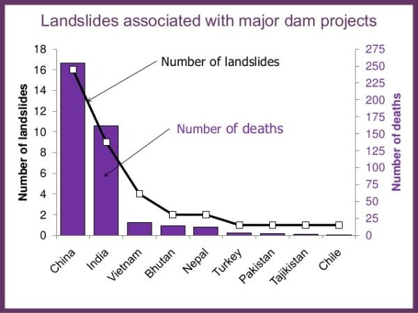 dam-accidents-china-india