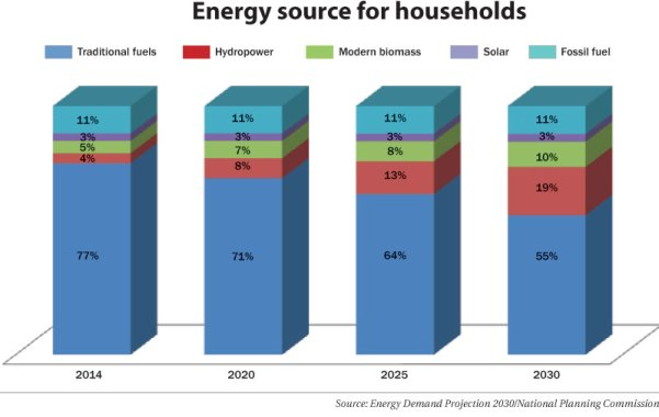 graph-energy-use