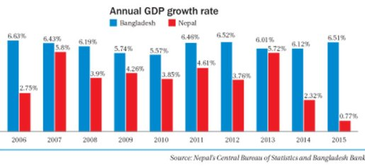 annual-gdp-growth-rate