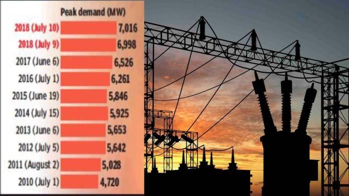 Delhi peak demand