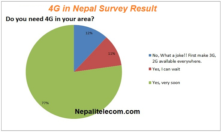 4G in Nepal Survey result