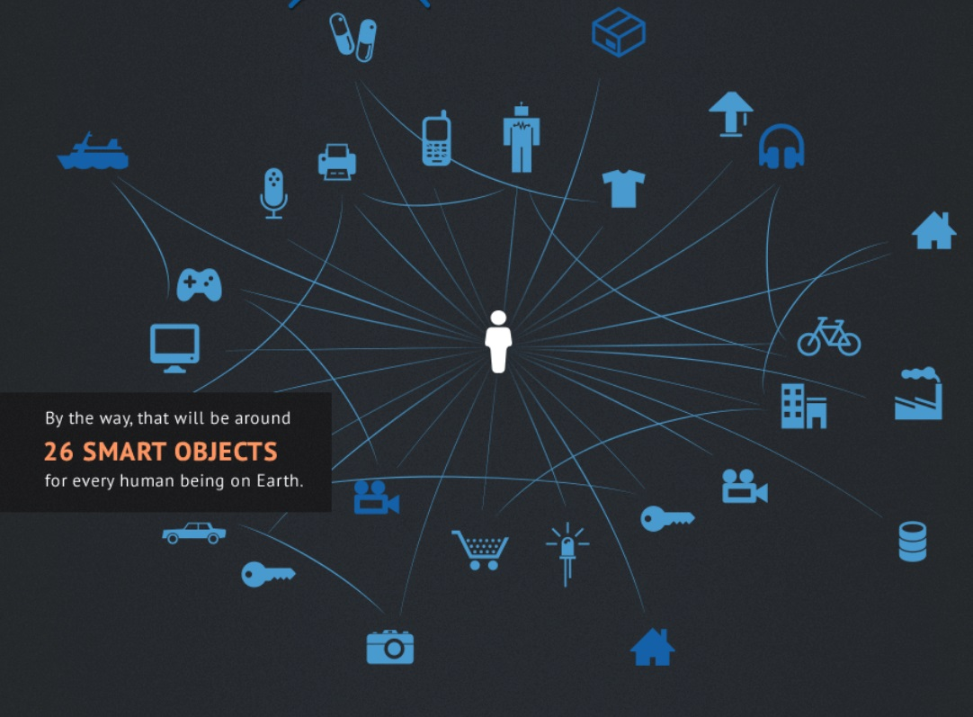 IoT by 2020 2oo billion devices