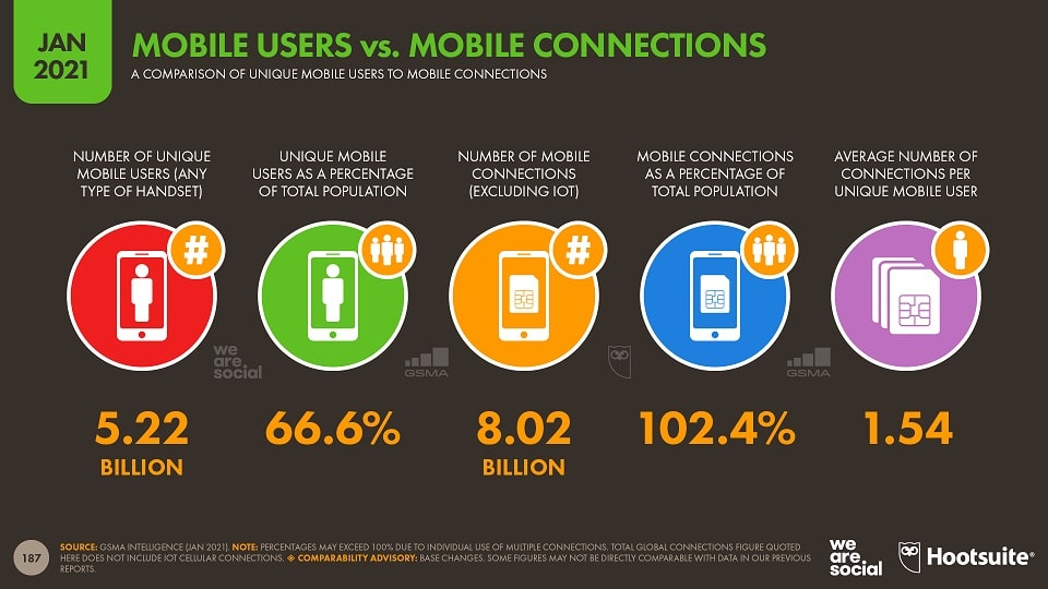 Mobile users mobile connection data worldwide 2021
