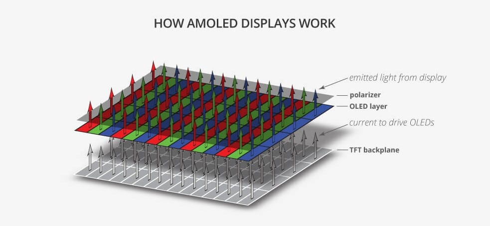 how-super-amoled-disaply-works