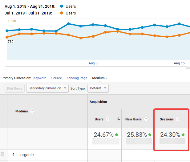 increased organic traffic of a shopify store by 25