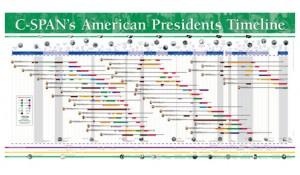 C-Span's Presidential Timeline Poster