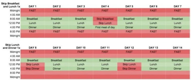 This shows another schedule you can try for your intermittent fasting plan.