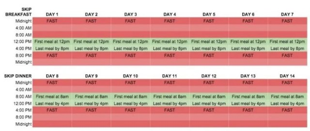 This is an example of an intermittent fasting plan. Download our worksheet to create your own!