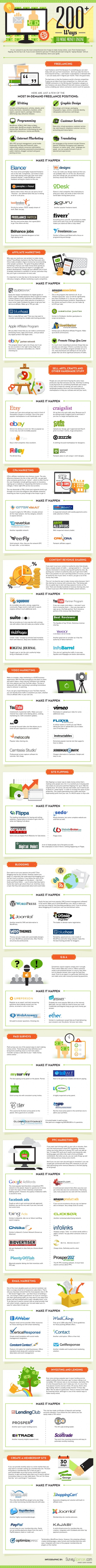 200+ Online Money-Making Ideas [Infographic]