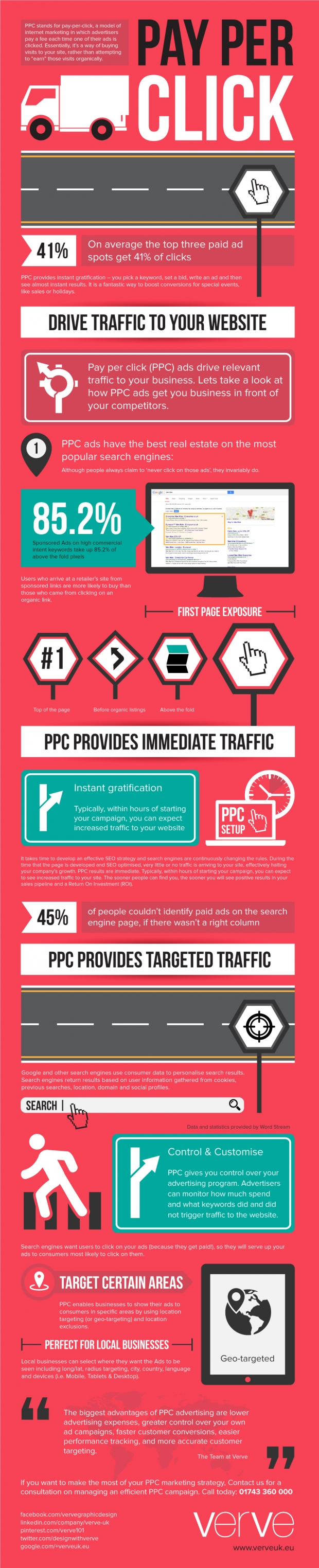 Search Engine Marketing: What Is Pay-Per-Click (PPC) Advertising? [Infographic]
