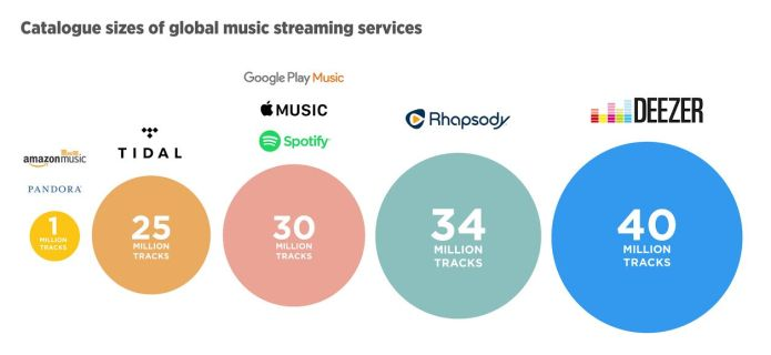 Servizi streaming musicale