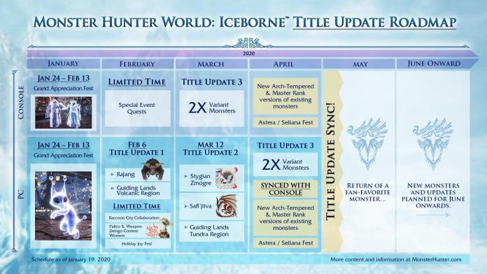 Monster Hunter World: Iceborne Capcom calendario