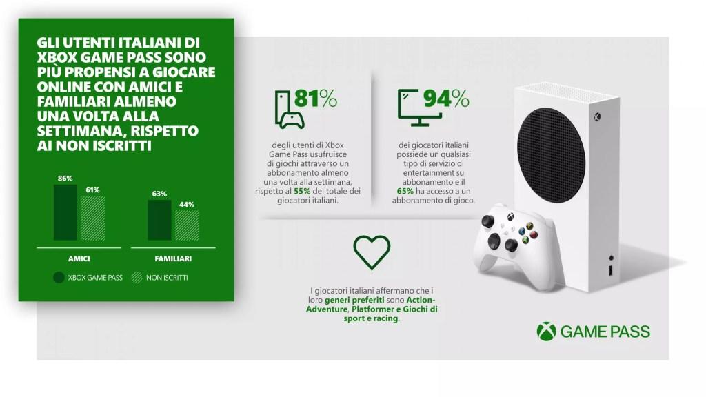 Xbox Game Pass aiuta i gamer italiani a rimanere in contatto Comunicati Stampa PC Videogames XBOX ONE XBOX SERIES S XBOX SERIES X