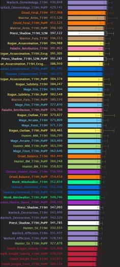 dps-chart