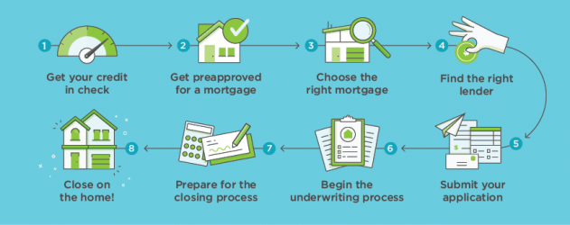 mortgage process diagram 8 pin relay base how to get a nerdwallet infographic