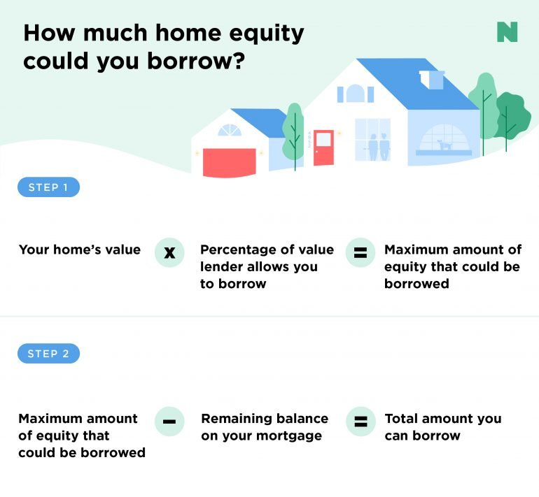 Many of us dream of owning our home, but it's getting harder to achieve. Bank Of America Home Equity Loan Forgiveness