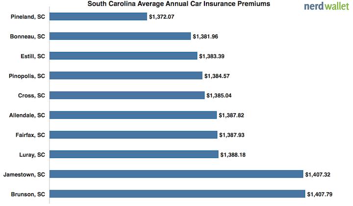 Average Car Insurance In South Carolina Nerdwallet