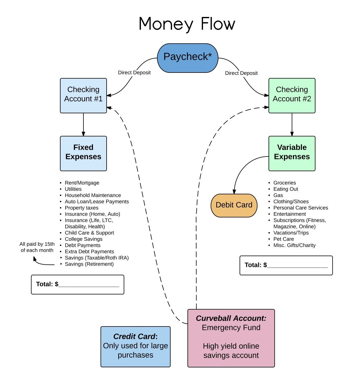 cash management workflow diagram the systems thinker step Cash Management Workflow Diagram cash management & technologies for the