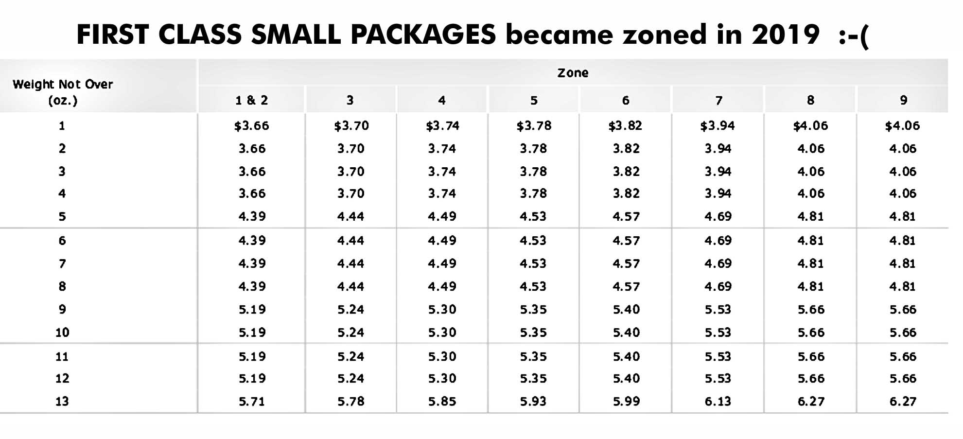 current usps postage rate