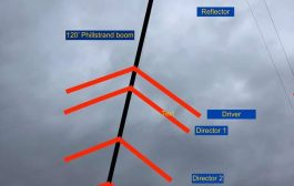 5 Elements wire yagi for 80m