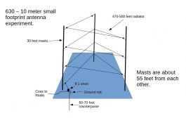 Update on the long wave monster antenna project