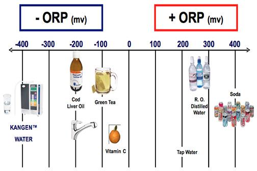 Τι είναι το Kangen water