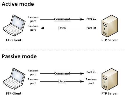 Pengertian FTP dan fungsi FTP