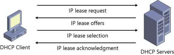 cara kerja DHCP
